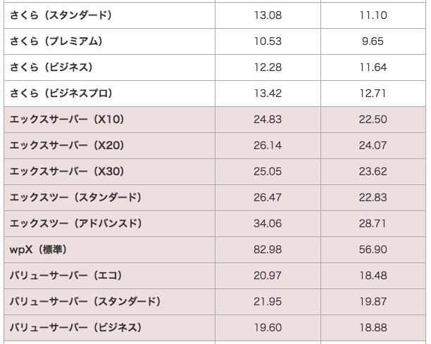 「レンタルサーバー比較しました」で、で測定された動的ページ(PHPとMySQL)の処理速度