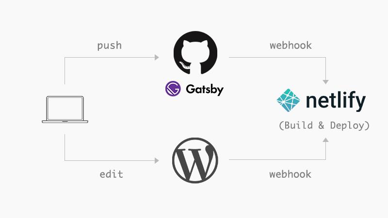 GatsbyJS + Netlify + WordPressのシステム構成