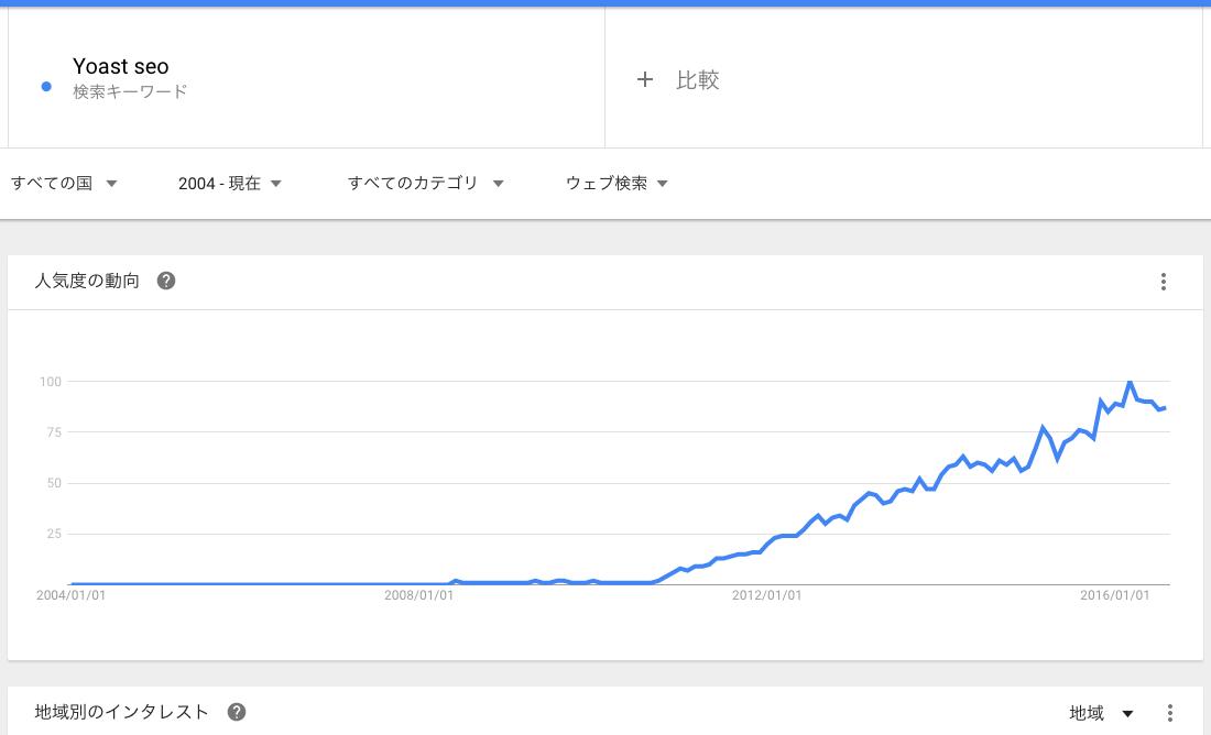 Yoase SEOのGoogleトレンドでの数値