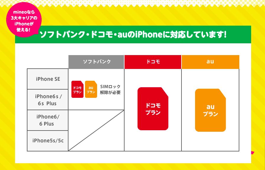 mineo対応iPhone
